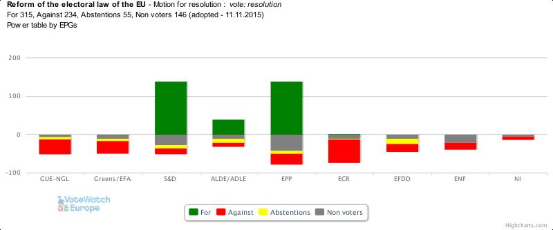 EU elections europenisation