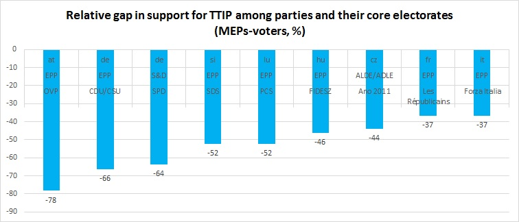 Gap in support for TTIP